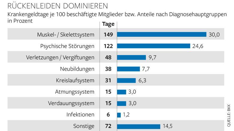 Quelle: BKK Dachverband, Gesundheitsreport 2015